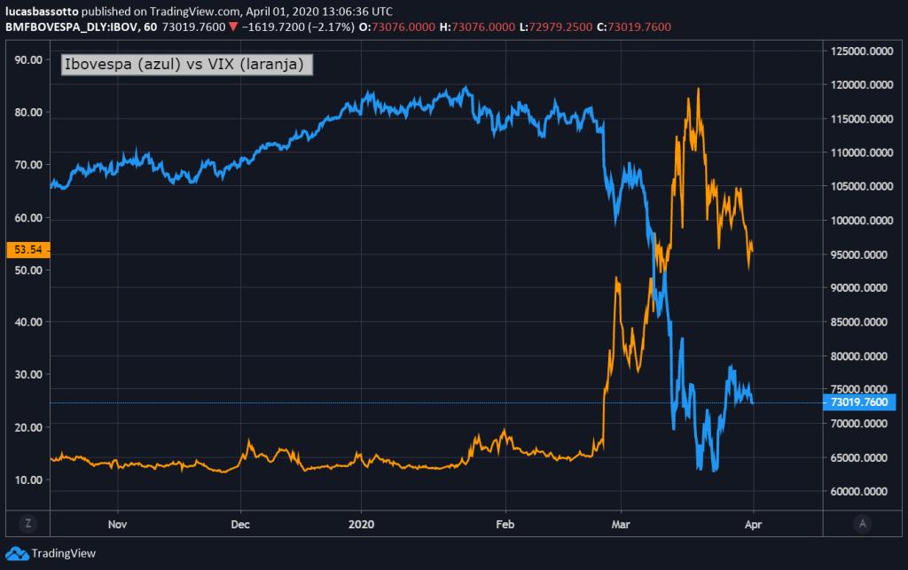 índice de volatilidade vs ibovespa