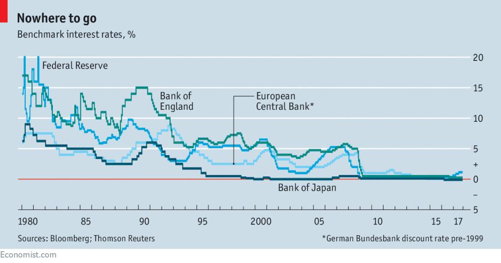 taxas de juros no mundo