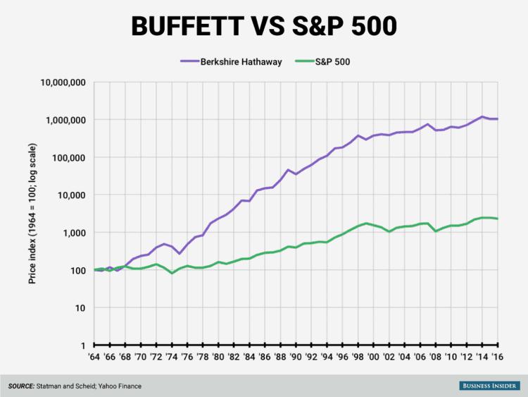 carteira de buffett