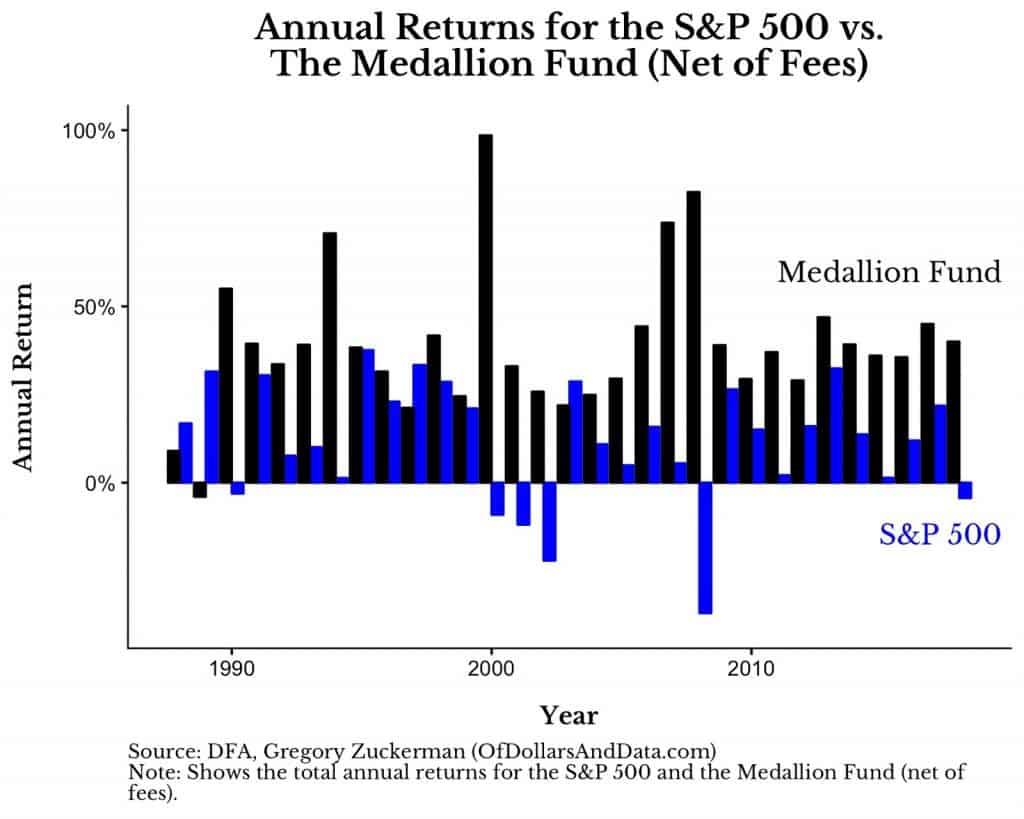 retornos medallion fund