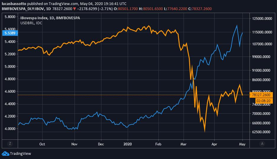 dólar vs bolsa