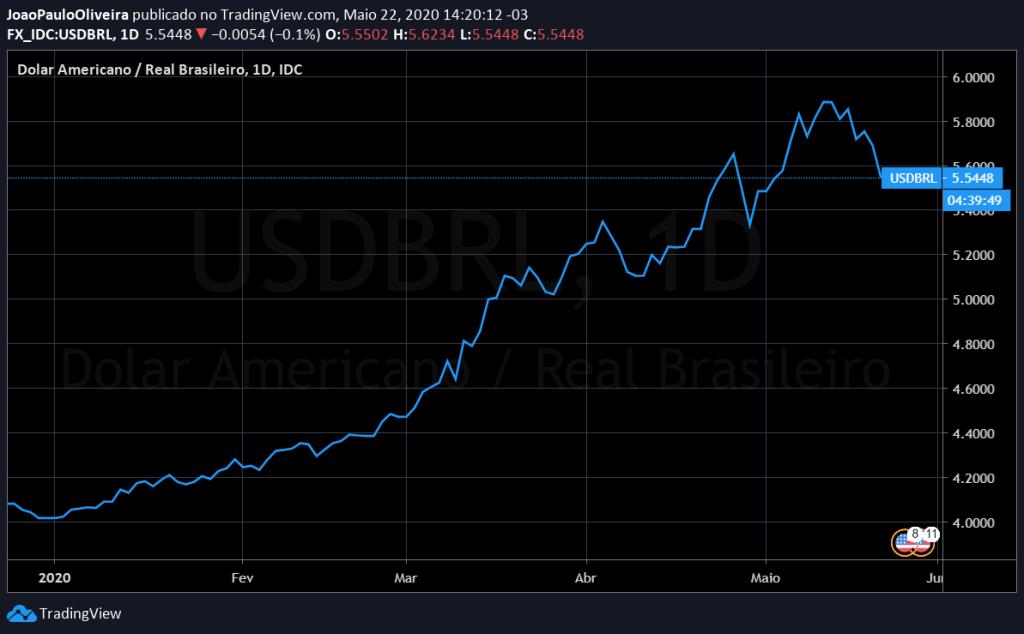 dólar brasil