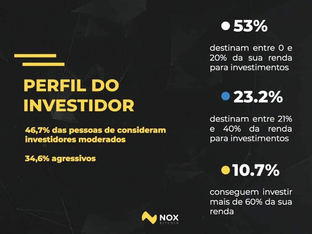 perfil-investidor-brasileiros investem