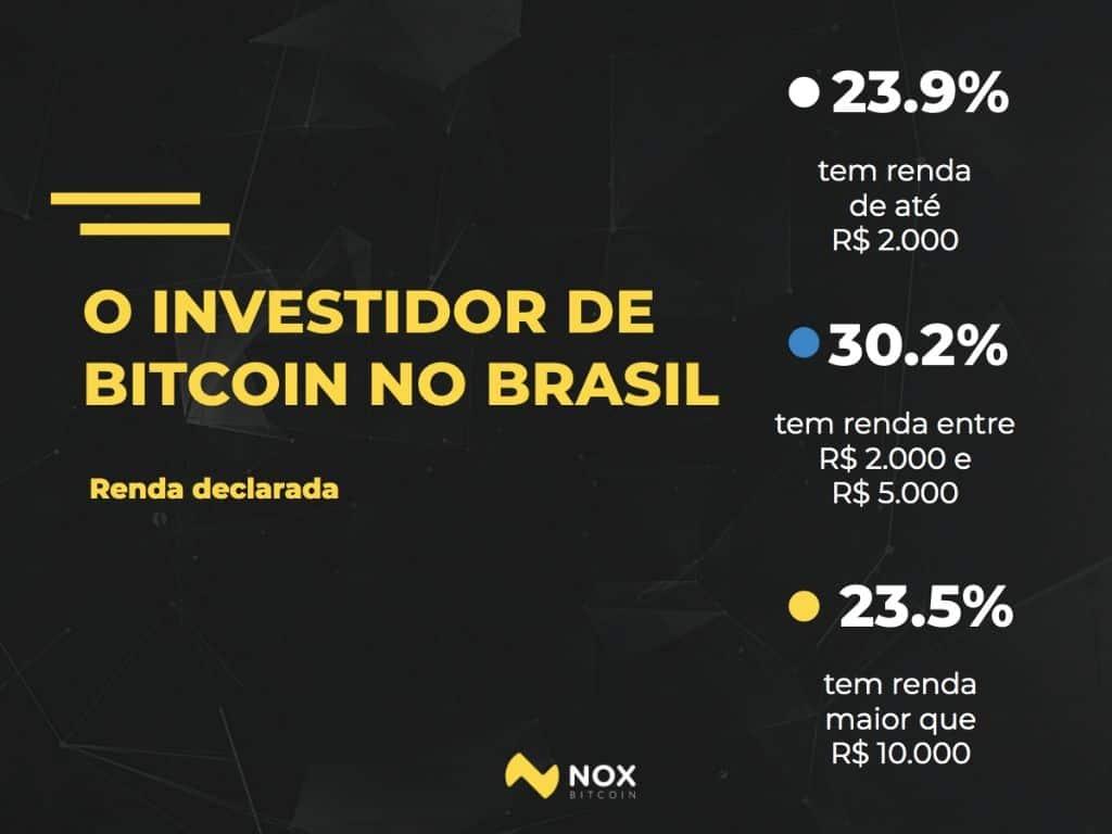 onde no mundo é a maioria das pessoas que investem em bitcoin
