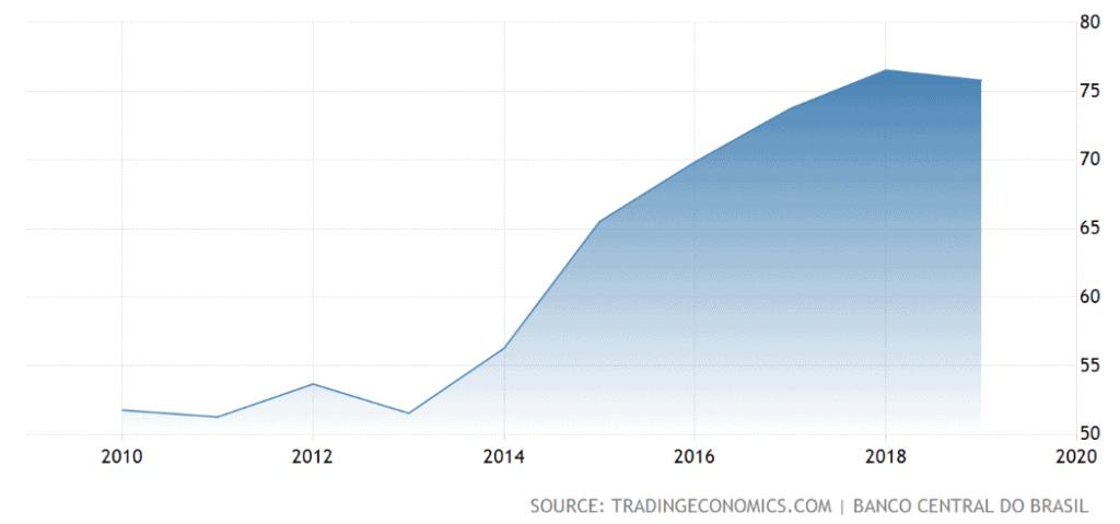 dívida brasil
