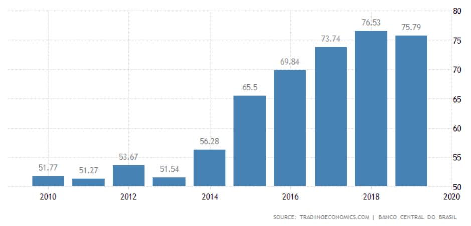 dívida pib brasil