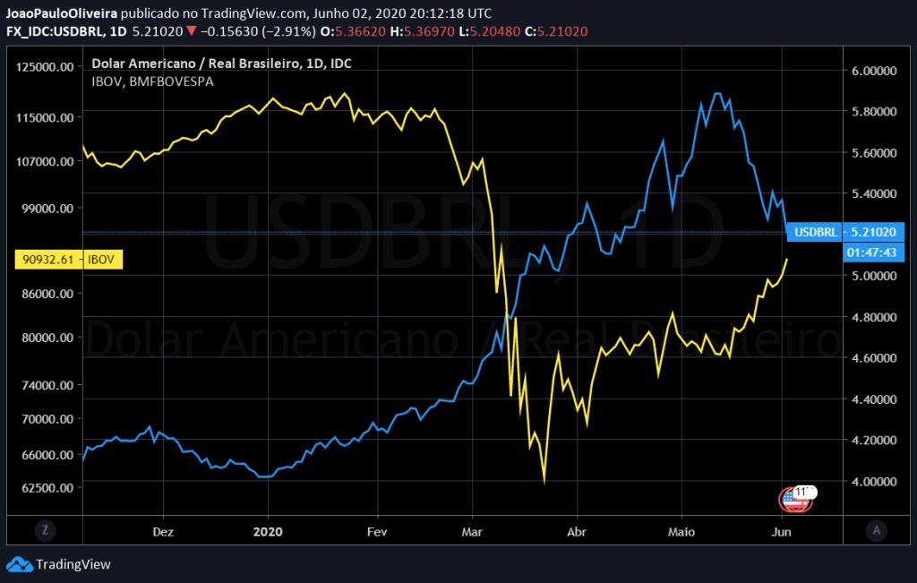 dólar e bolsa brasileira