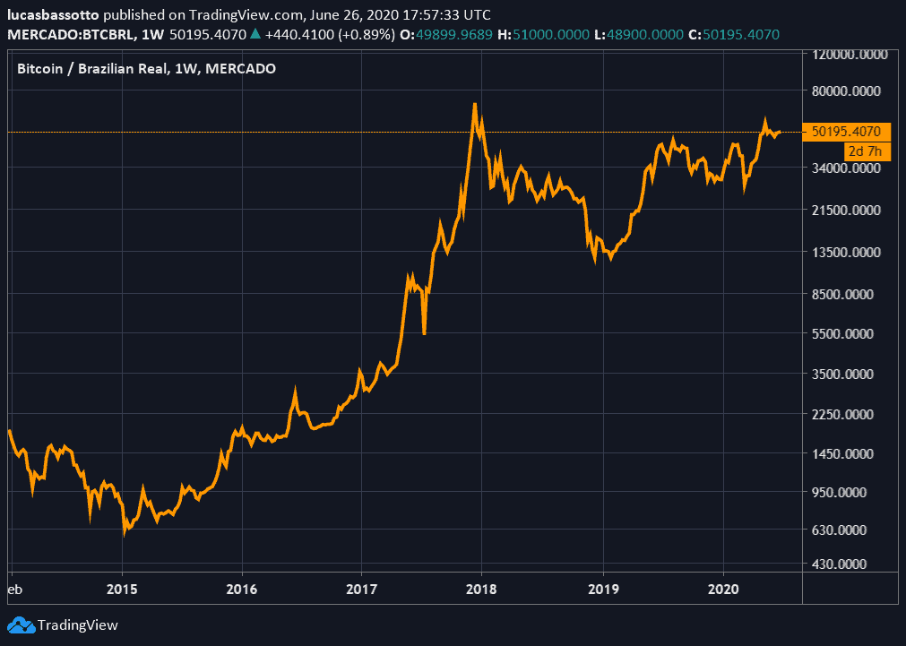 crescimento-preço-bitcoin