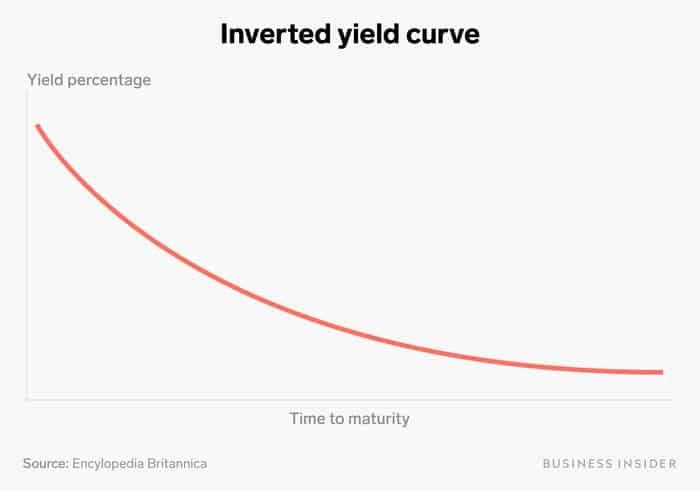 recessão econômica curva de juros invertida