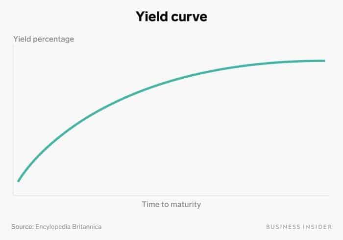 curva de juros
