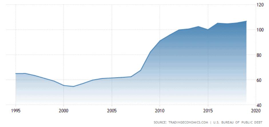 dívida estados unidos