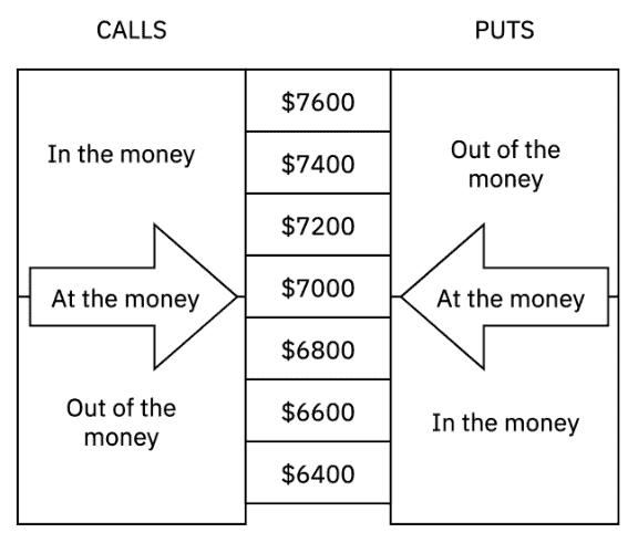 moneyness opções