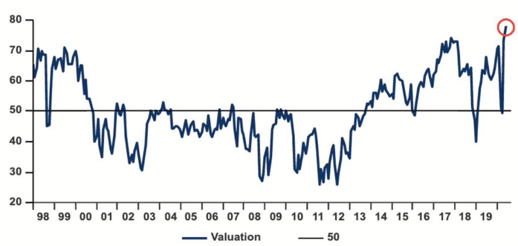 valuation ações