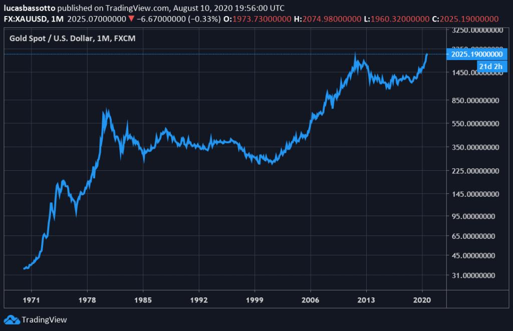 preço do ouro investimento