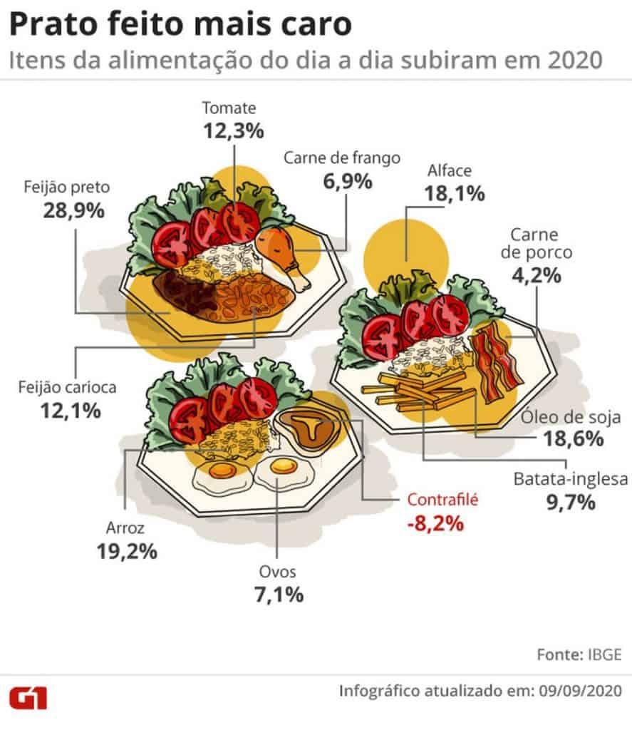 alimentos mais caros