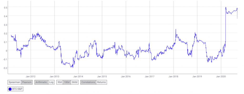 correlação bitcoin