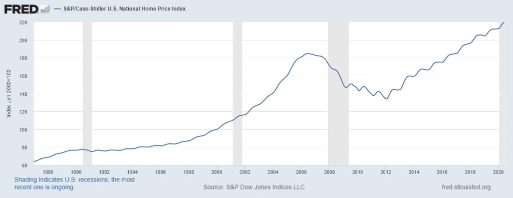 preço dos imóveis nos EUA