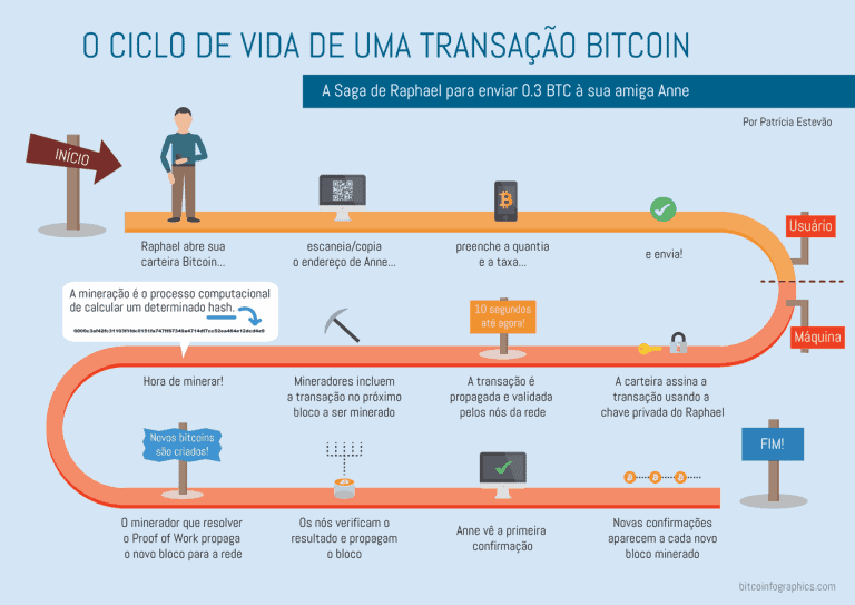 transação de bitcoin
