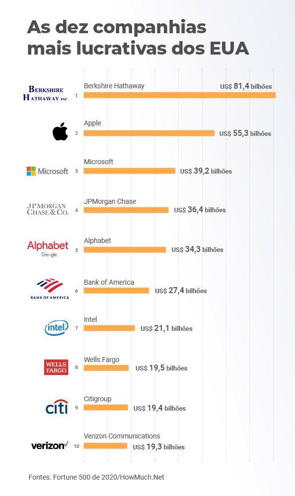 empresas mais lucrativas do mundo