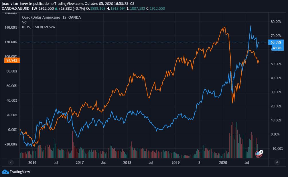 ouro vs bolsa