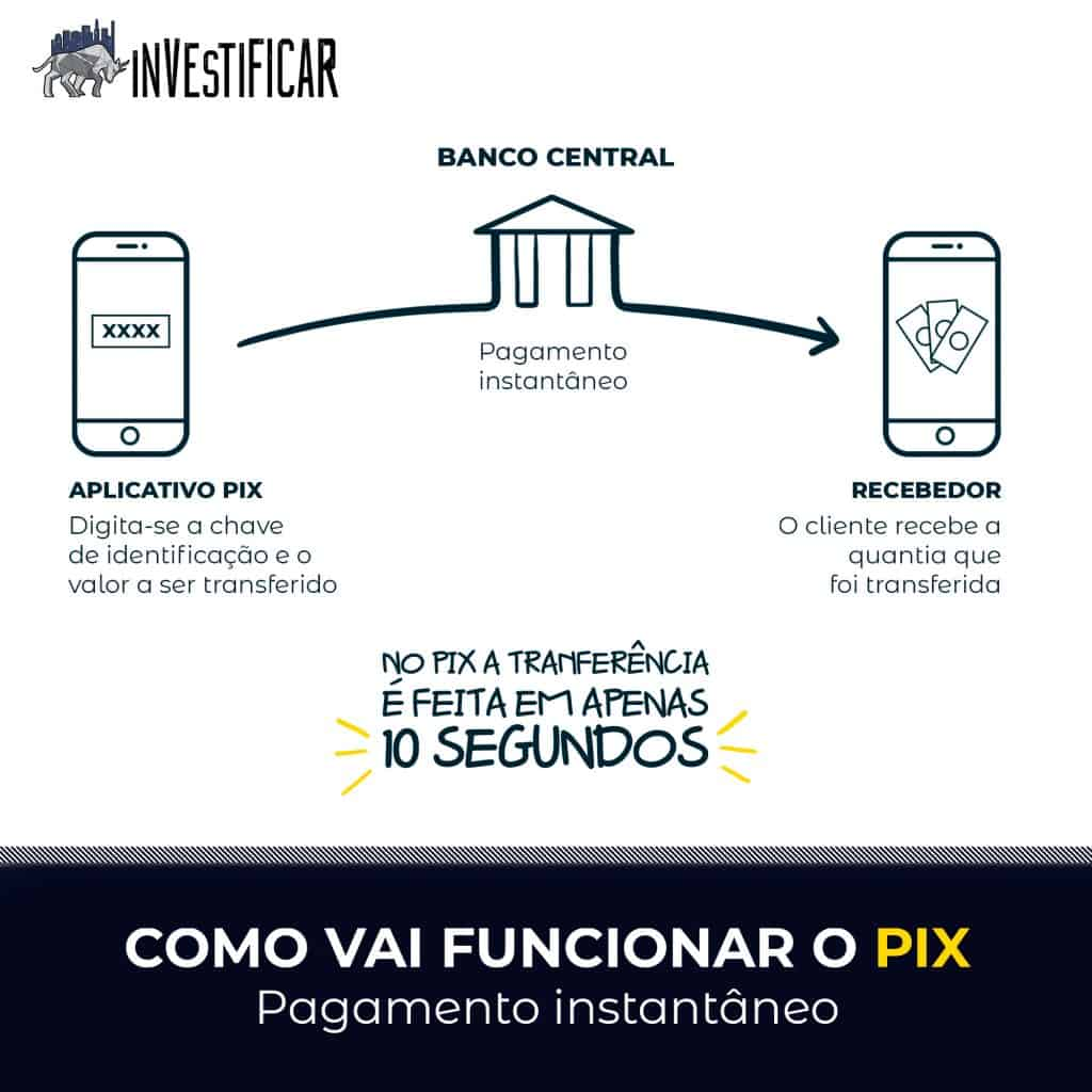 pix bancos