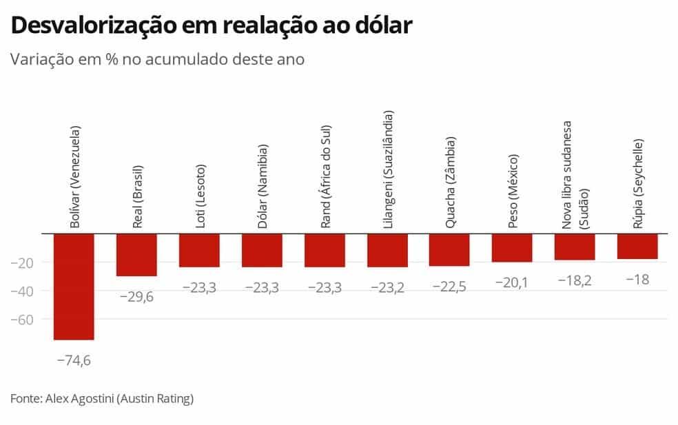 desvalorização do dólar
