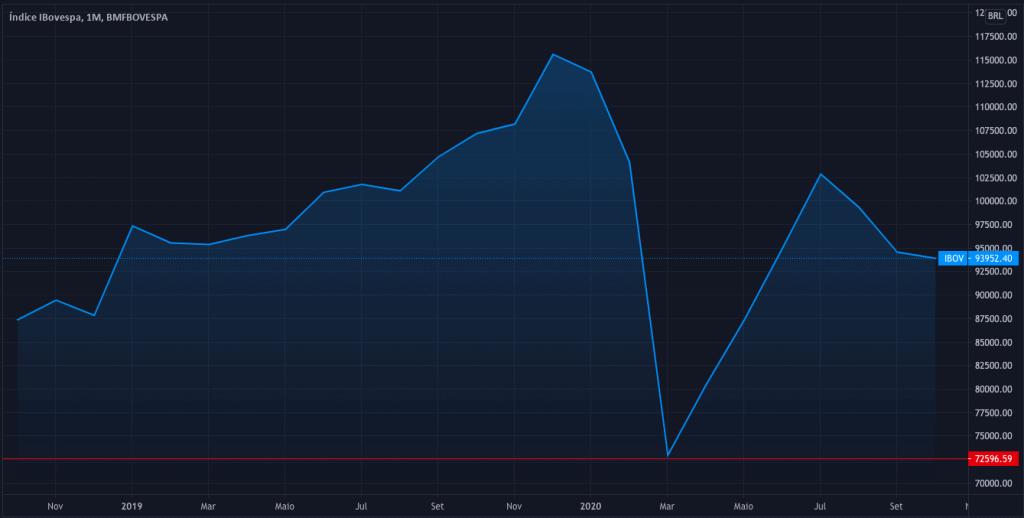 crash mercado financeiro