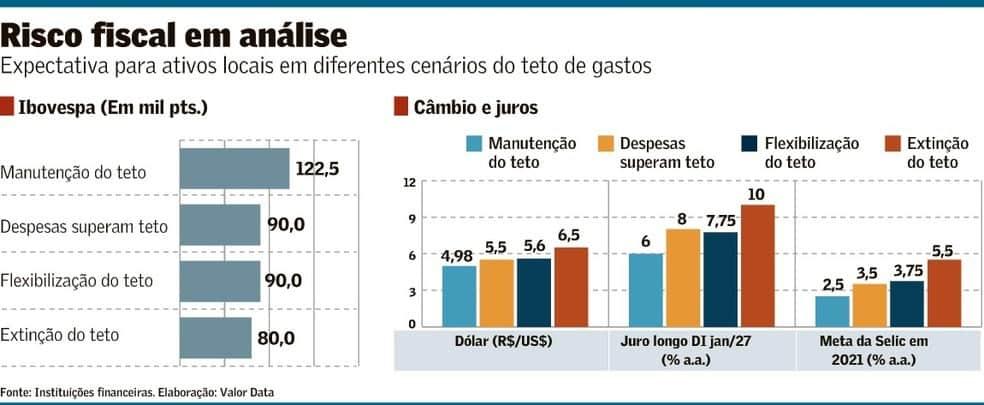 risco fiscal brasil inflação