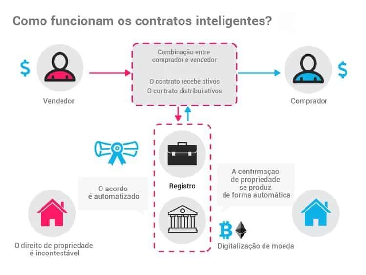 Blockchain - Contratos Inteligentes passo a passo