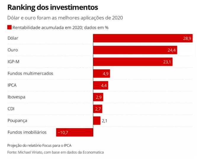 Dólar ranking