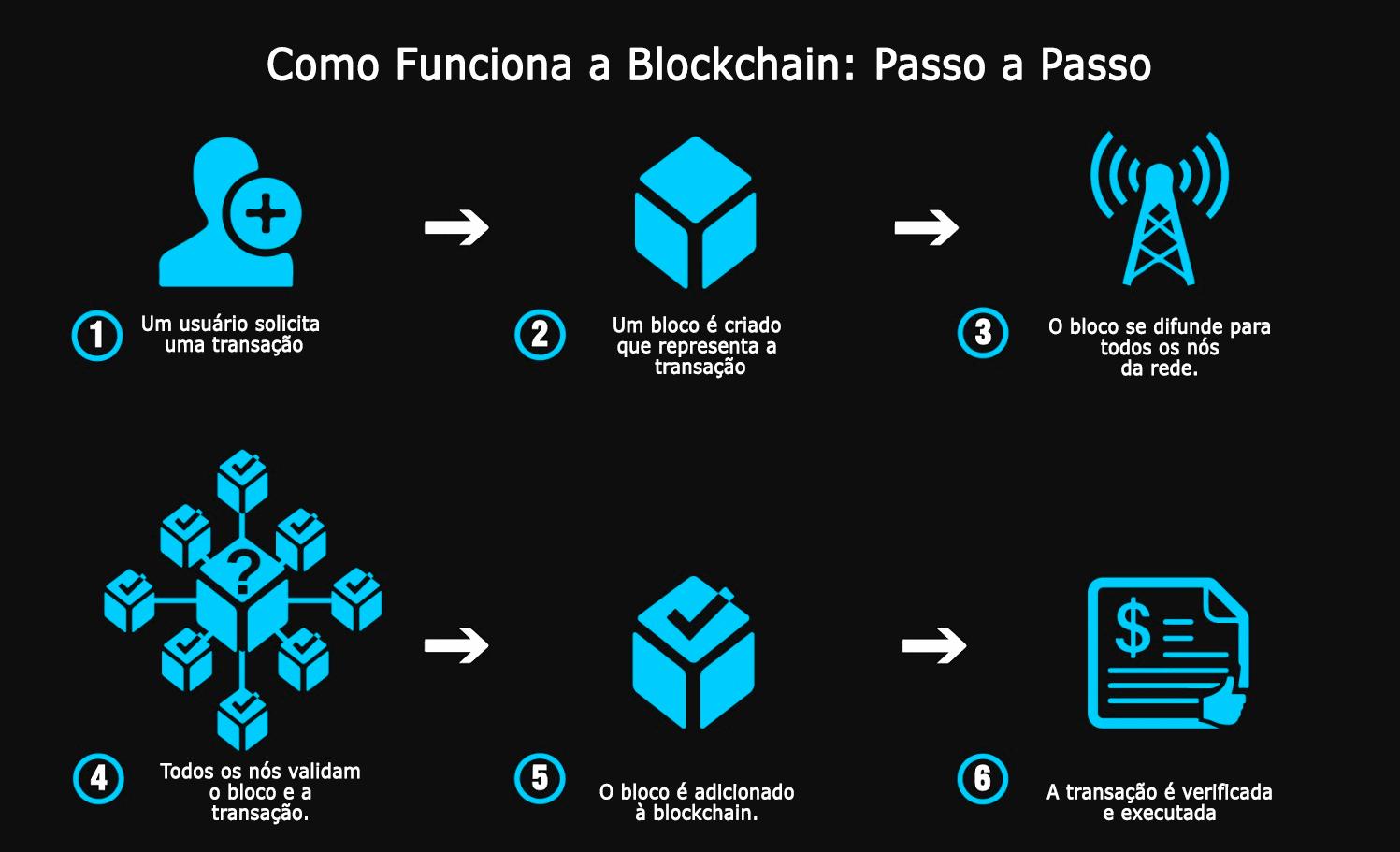 Blockchain passo a passo