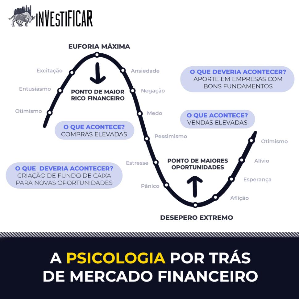 ciclos de mercado