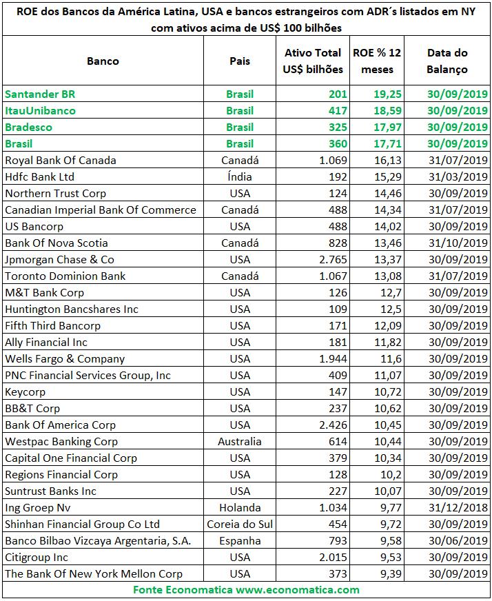 roe maiores bancos