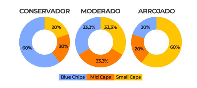 perfil de investidor