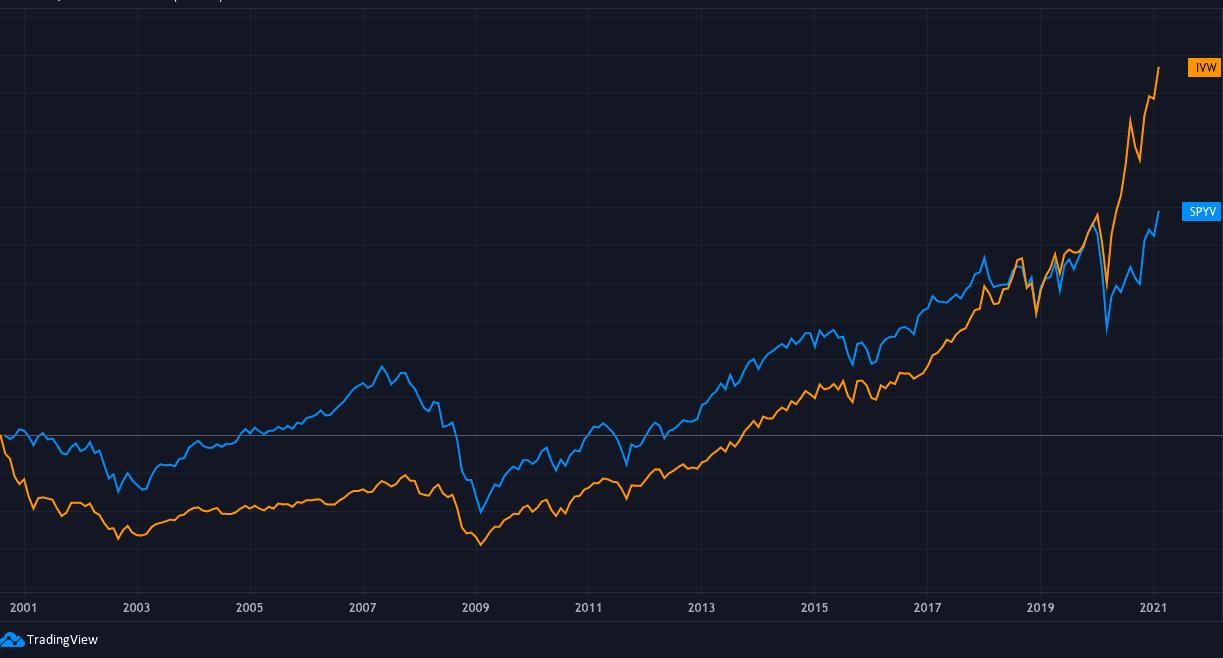 crescimento vs valor