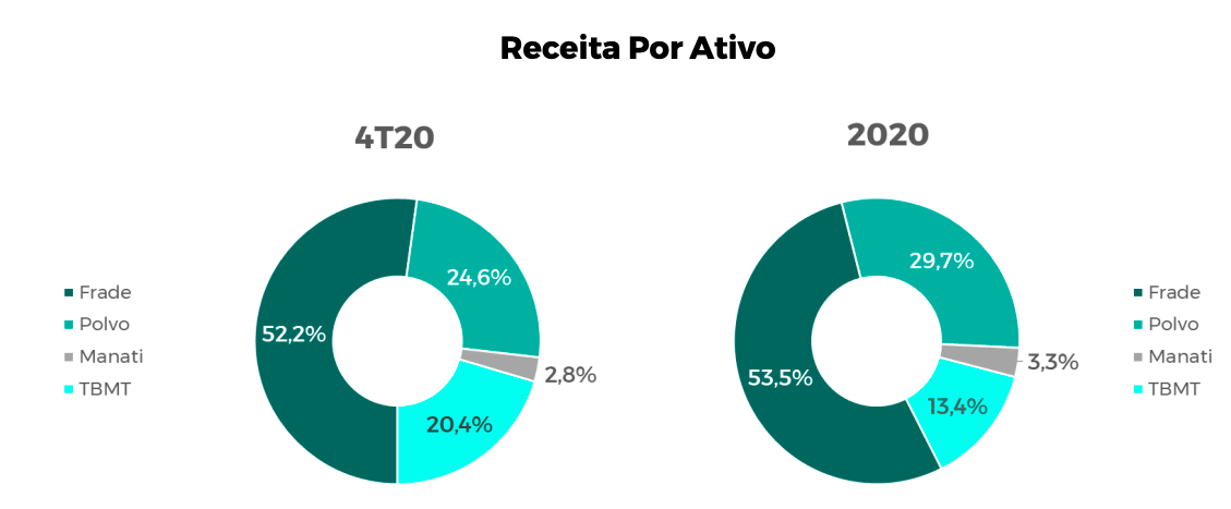 PetroRio: Da lama ao luxo