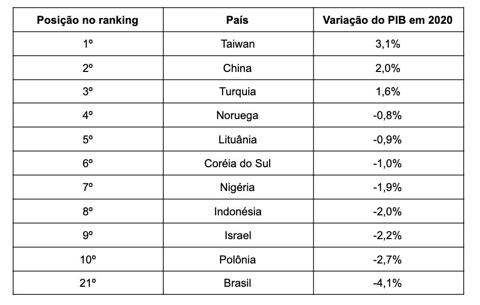 PIB brasileiro tem maior retração desde 1990.