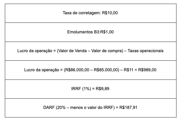 Como emitir o DARF - IRPF 2201