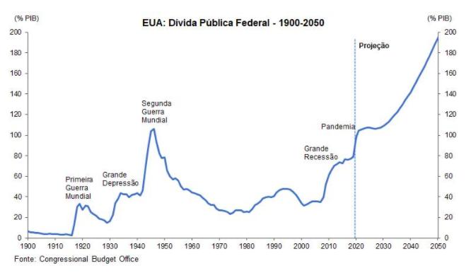 As consequências da alta dos juros no mundo - FED