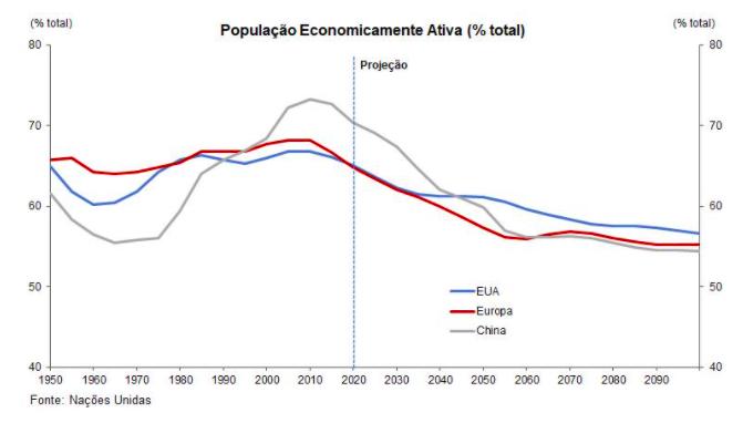 As consequências da alta dos juros no mundo