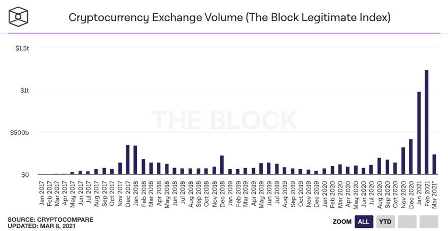 5 motivos para ficar otimista com bitcoin e as criptomoedas